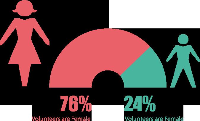 Women volunteer more