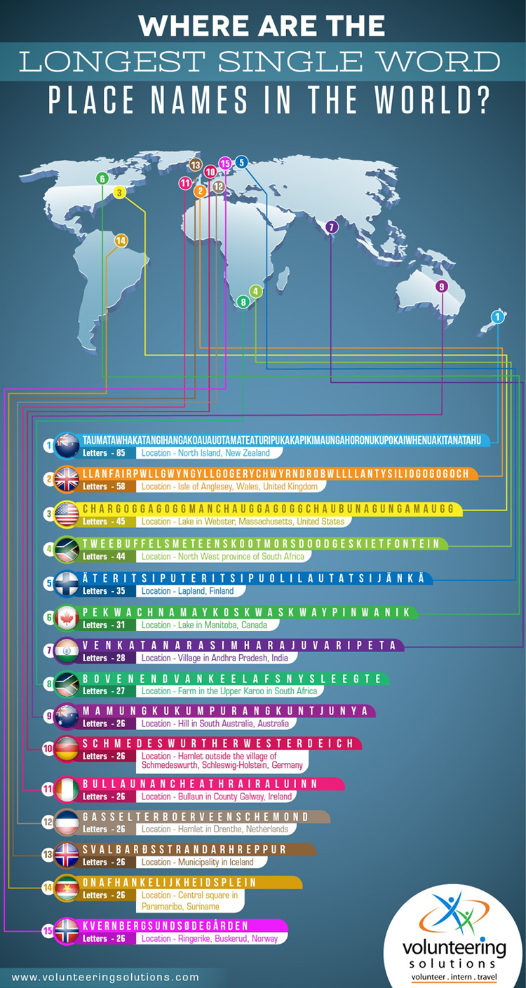 Longest Single Word Name In The World Infographic